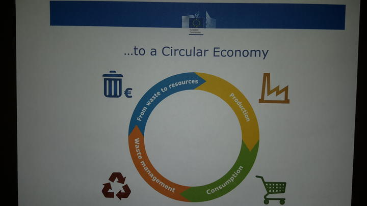 Diagram of a circular economy